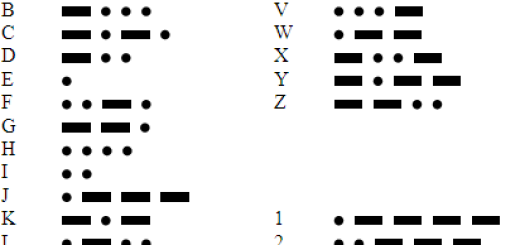photo about Morse Code Printable named Printable variation of Morse Code Archives Endure