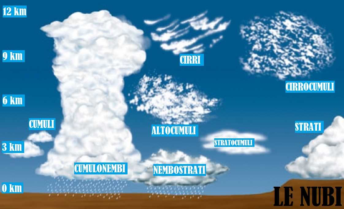 nuvole tipi